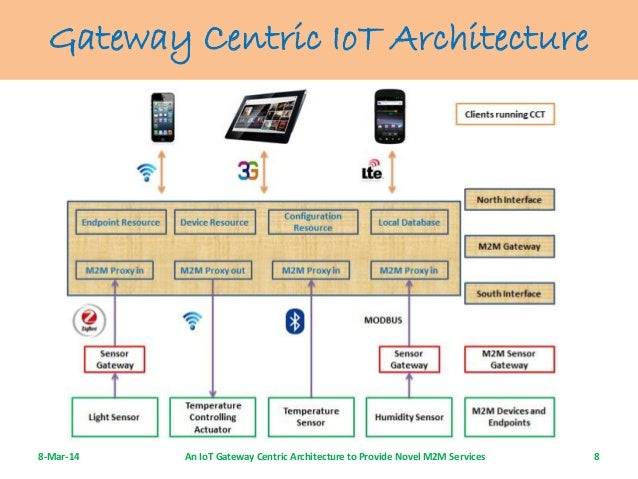 An IoT gateway centric architecture to provide novel m2m services