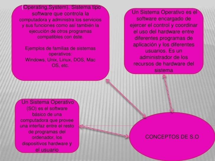 (Operating,System). Sistema tipo     software que controla la             Un Sistema Operativo es elcomputadora y administ...