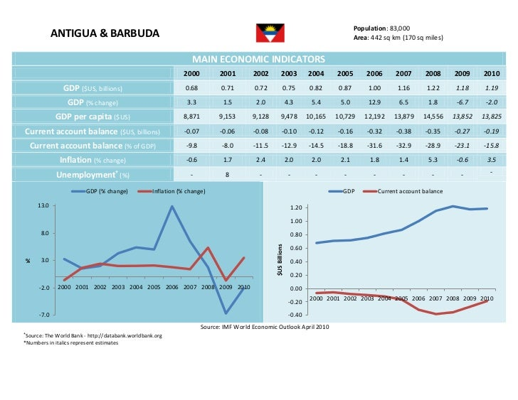 Population: 83,000               ANTIGUA & BARBUDA                                                                        ...
