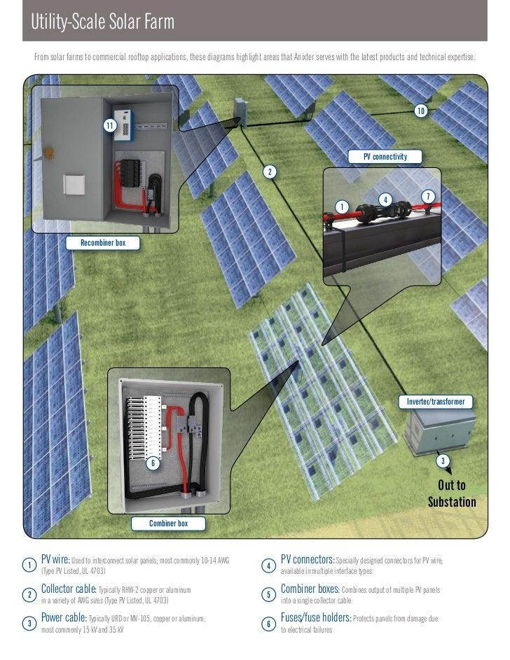 Utility Solar Wiring Diagram Solar Panel Wiring Diagram Schematic - Solar combiner box wiring diagram