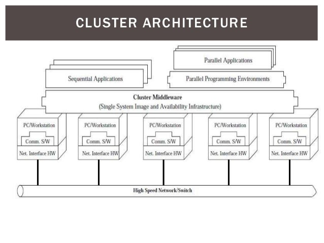 Genial ... Benefits CLUSTERS ARCHITECTURE; 8.