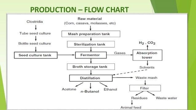 n butanol process flow diagram wiring diagrams control Corn Ethanol Process Flow Diagram n butanol process flow diagram wiring diagram data oreo propanoic acid biobutanol an advanced biofuel t