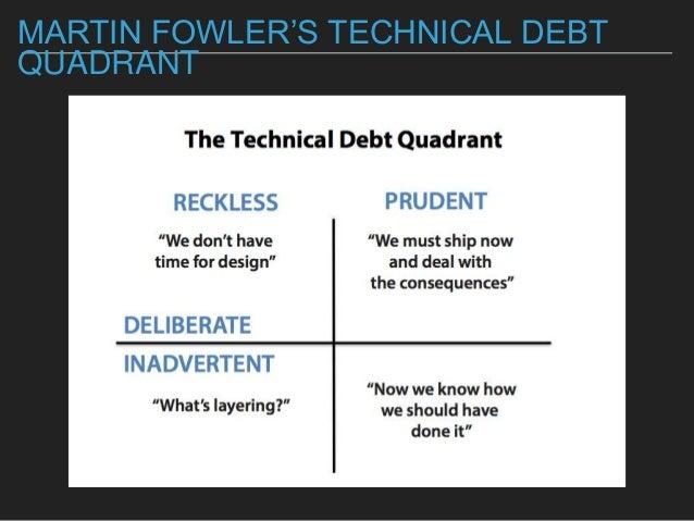 MARTIN FOWLER'S TECHNICAL DEBT QUADRANT
