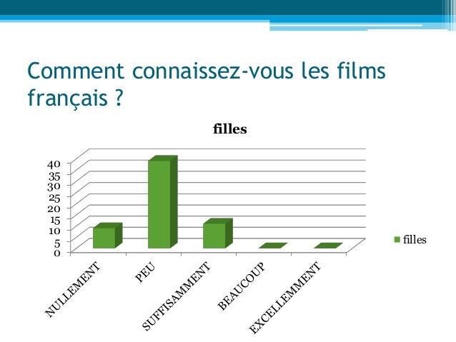 Comment connaissez-vous les films français ? 0 5 10 15 20 25 30 35 40 filles filles