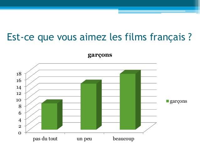 Est-ce que vous aimez les films français ? 0 2 4 6 8 10 12 14 16 18 pas du tout un peu beaucoup garçons garçons
