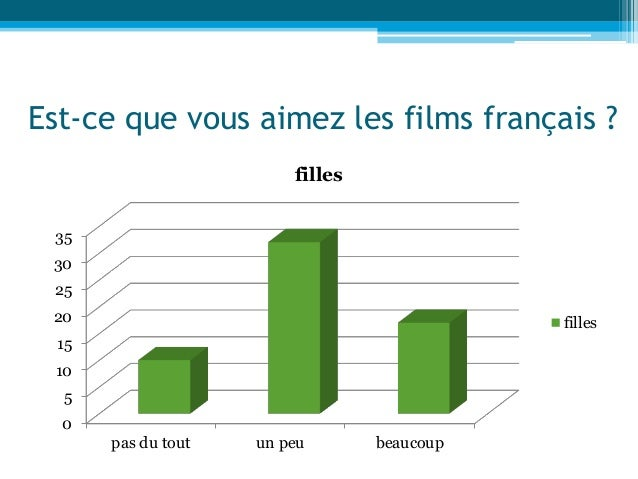 Est-ce que vous aimez les films français ? 0 5 10 15 20 25 30 35 pas du tout un peu beaucoup filles filles