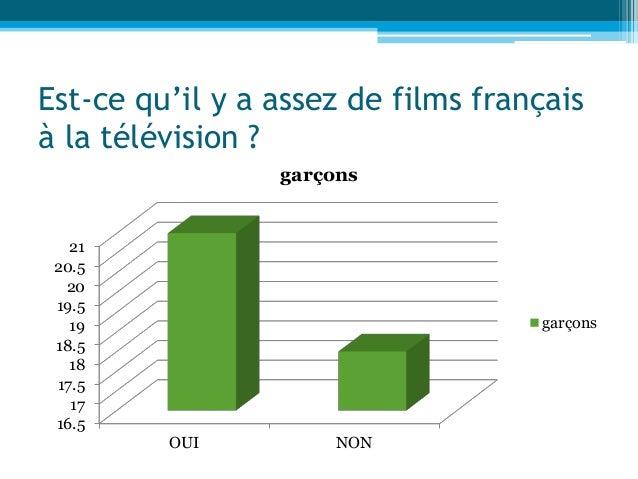 Est-ce qu'il y a assez de films français à la télévision ? 16.5 17 17.5 18 18.5 19 19.5 20 20.5 21 OUI NON garçons garçons