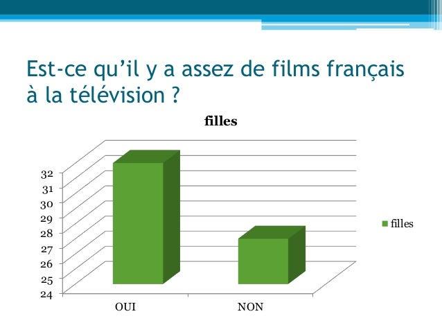 Est-ce qu'il y a assez de films français à la télévision ? 24 25 26 27 28 29 30 31 32 OUI NON filles filles