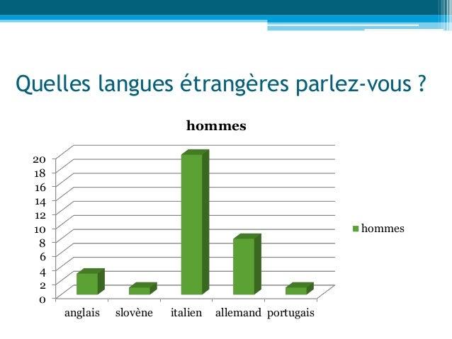 Quelles langues étrangères parlez-vous ? 0 2 4 6 8 10 12 14 16 18 20 anglais slovène italien allemand portugais hommes hom...