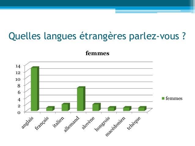 Quelles langues étrangères parlez-vous ? 0 2 4 6 8 10 12 14 femmes femmes