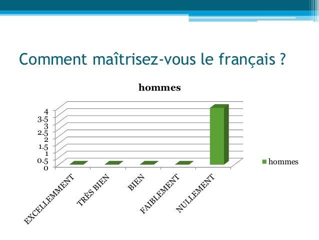 Comment maîtrisez-vous le français ? 0 0.5 1 1.5 2 2.5 3 3.5 4 hommes hommes