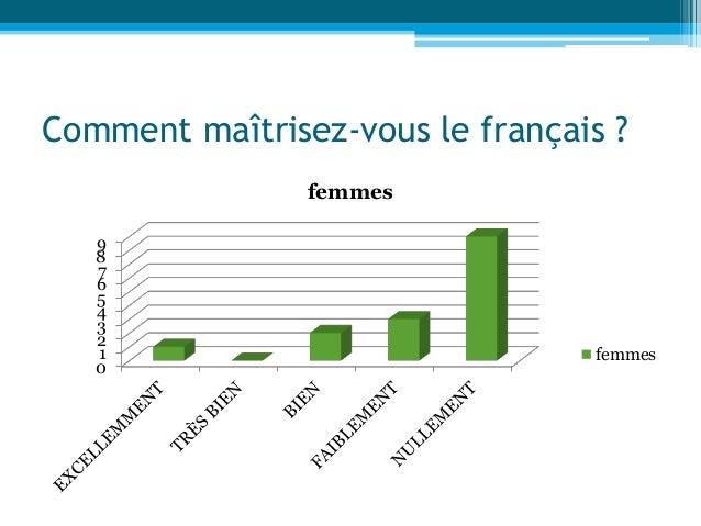 Comment maîtrisez-vous le français ? 0 1 2 3 4 5 6 7 8 9 femmes femmes
