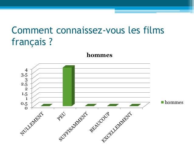 Comment connaissez-vous les films français ? 0 0.5 1 1.5 2 2.5 3 3.5 4 hommes hommes