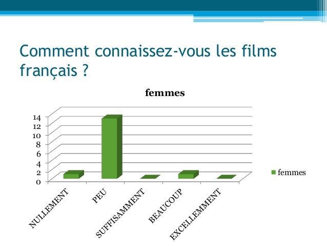 Comment connaissez-vous les films français ? 0 2 4 6 8 10 12 14 femmes femmes