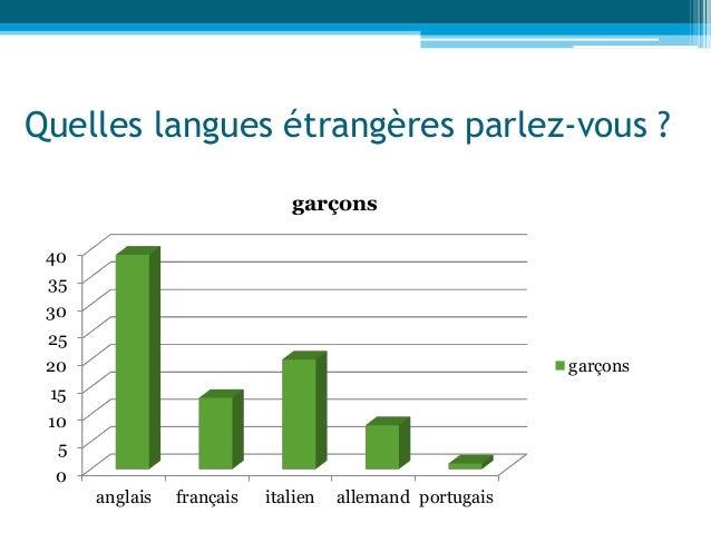 Quelles langues étrangères parlez-vous ? 0 5 10 15 20 25 30 35 40 anglais français italien allemand portugais garçons garç...
