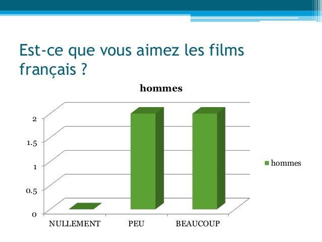 Est-ce que vous aimez les films français ? 0 0.5 1 1.5 2 NULLEMENT PEU BEAUCOUP hommes hommes