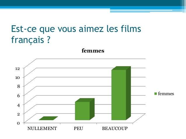 Est-ce que vous aimez les films français ? 0 2 4 6 8 10 12 NULLEMENT PEU BEAUCOUP femmes femmes