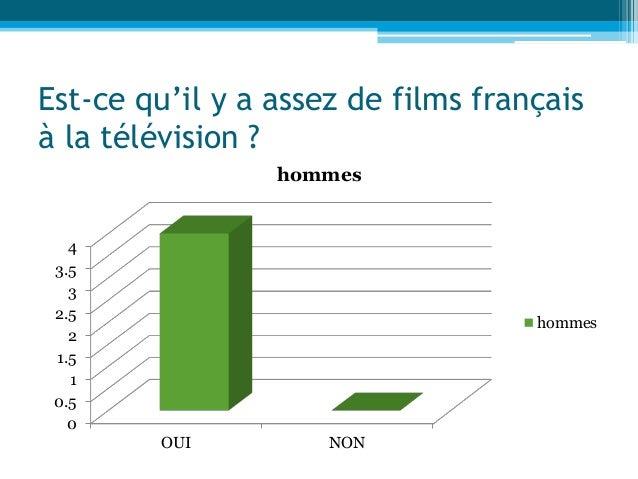 Est-ce qu'il y a assez de films français à la télévision ? 0 0.5 1 1.5 2 2.5 3 3.5 4 OUI NON hommes hommes