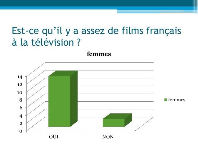 Est-ce qu'il y a assez de films français à la télévision ? 0 2 4 6 8 10 12 14 OUI NON femmes femmes