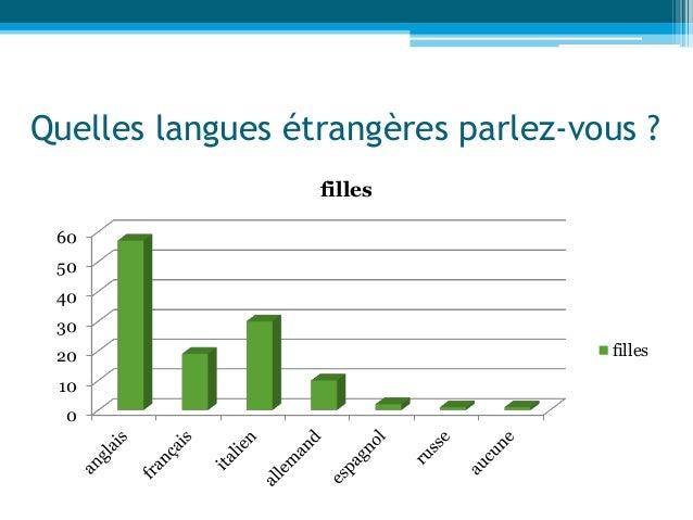 Quelles langues étrangères parlez-vous ? 0 10 20 30 40 50 60 filles filles