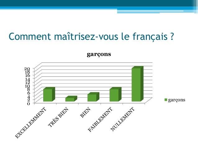 Comment maîtrisez-vous le français ? 0 2 4 6 8 10 12 14 16 18 20 garçons garçons