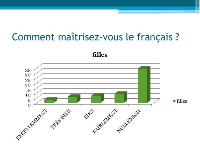Comment maîtrisez-vous le français ? 0 5 10 15 20 25 30 35 filles filles