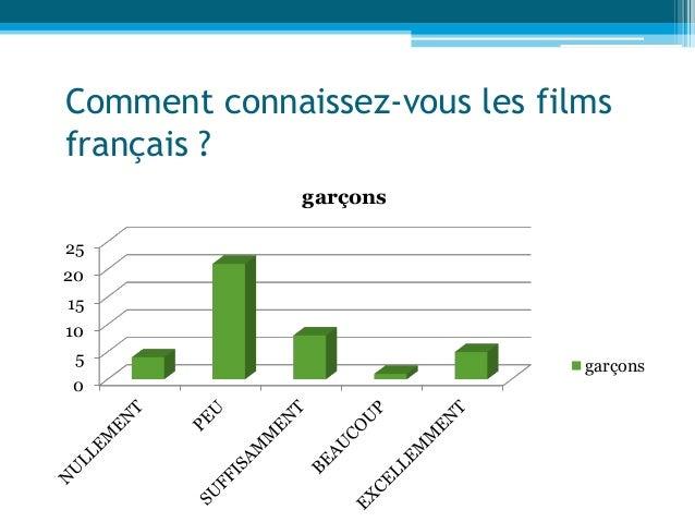 Comment connaissez-vous les films français ? 0 5 10 15 20 25 garçons garçons