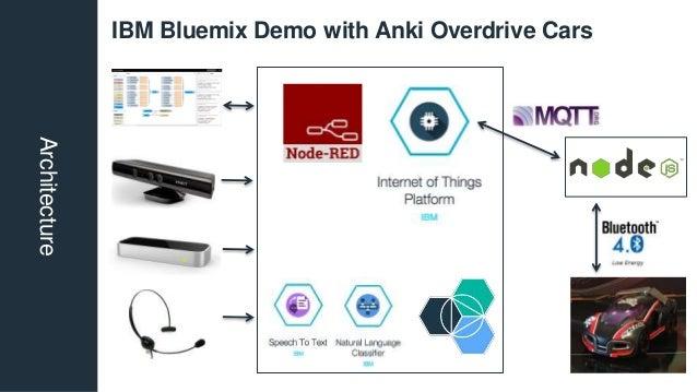 Architecture IBM Bluemix Demo with Anki Overdrive Cars