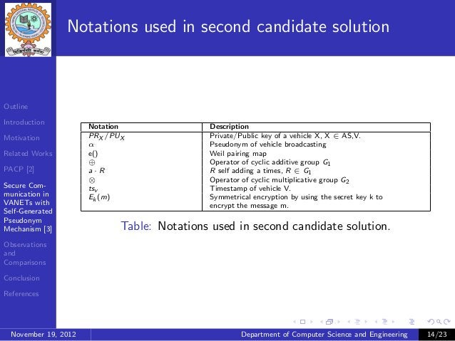 Notations used in second candidate solutionOutlineIntroduction                      Notation               DescriptionMoti...