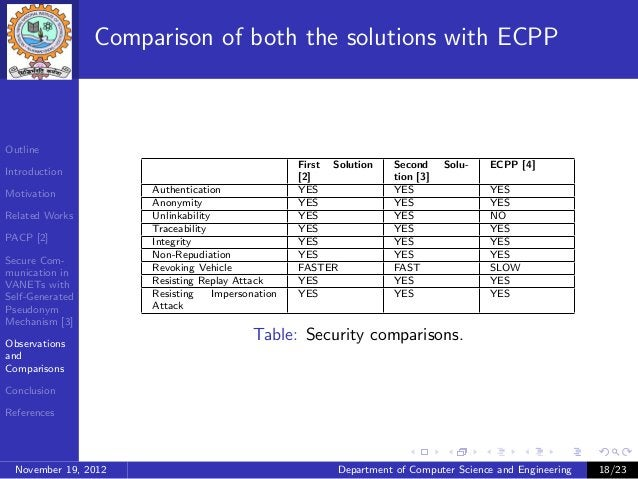 Comparison of both the solutions with ECPPOutline                                                    First Solution    Sec...