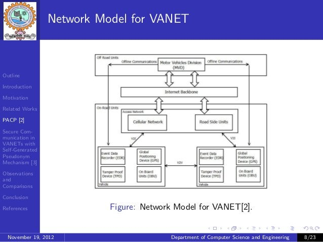 Network Model for VANETOutlineIntroductionMotivationRelated WorksPACP [2]Secure Com-munication inVANETs withSelf-Generated...