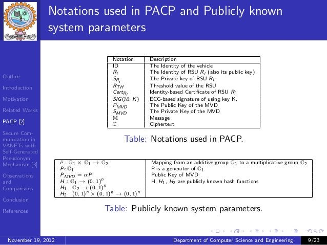 Notations used in PACP and Publicly known                 system parameters                                           Nota...