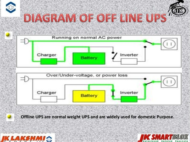 Ankit maratha ppt on ups energy conservation 14 applications ups ccuart Image collections