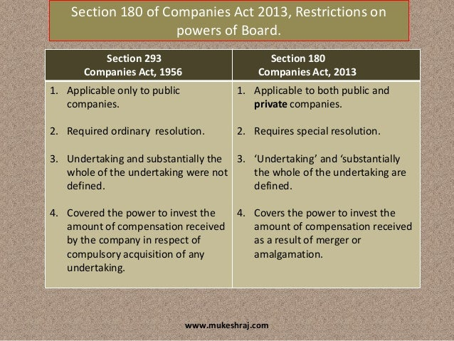 Company Law 1956 Pdf