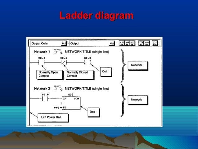 Ladder diagramLadder diagram