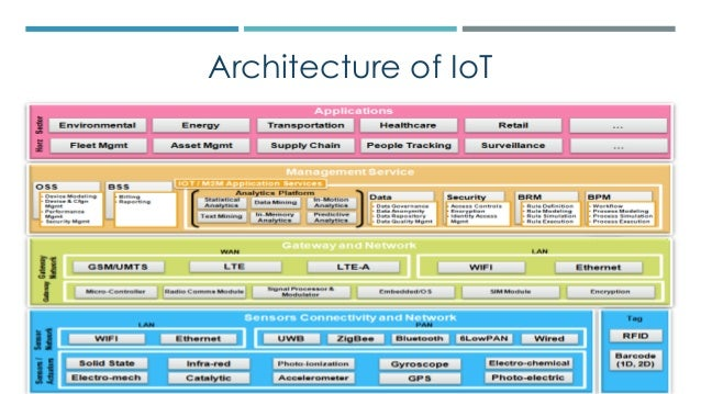 Internet of things iot for Architecture iot