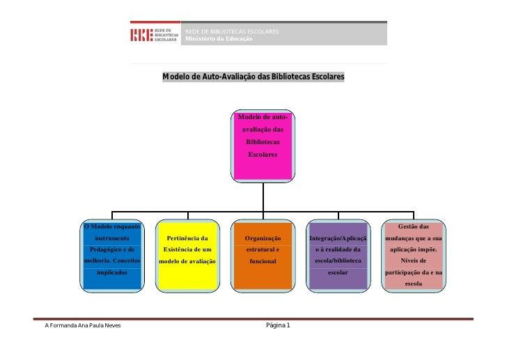 Modelo de Auto-Avaliação das Bibliotecas Escolares                                                         Modelo de auto-...