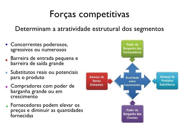 Forças competitivas Concorrentes poderosos, agressivos ou numerosos Barreira de entrada pequena e barreira de saída grande...