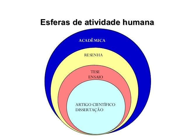 Esferas de atividade humanaEsferas de atividade humanaACADÊMICARESENHATESEENSAIOARTIGO CIENTÍFICODISSERTAÇÃO