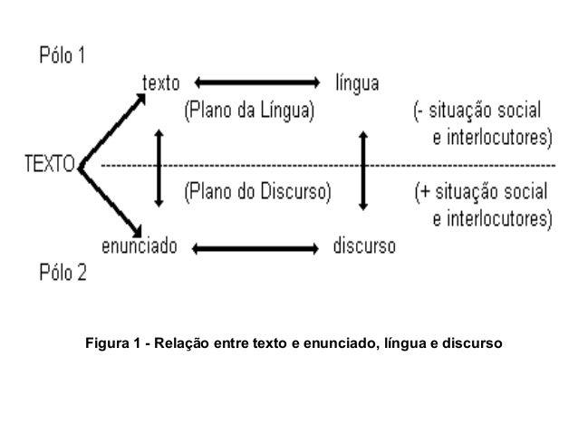 Figura 1 - Relação entre texto e enunciado, língua e discurso