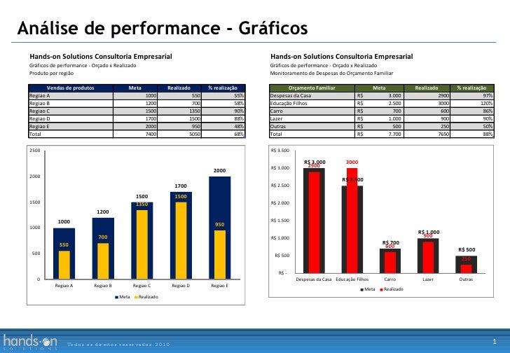 Análise de performance - Gráficos Todos os direitos reservados. 2010