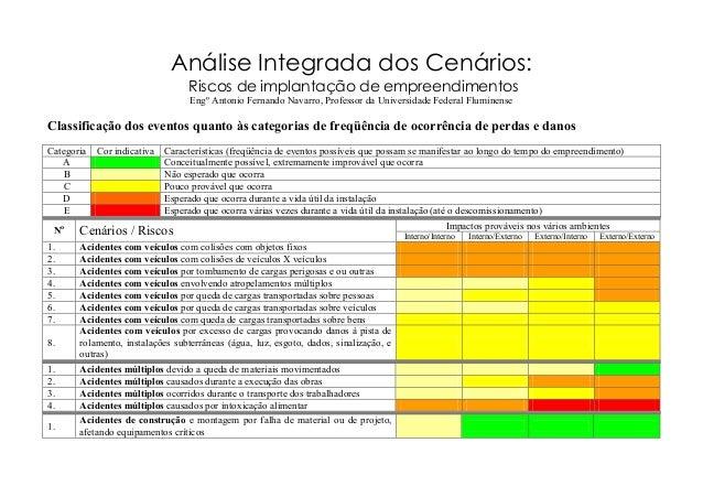 Análise Integrada dos Cenários: Riscos de implantação de empreendimentos Engº Antonio Fernando Navarro, Professor da Unive...