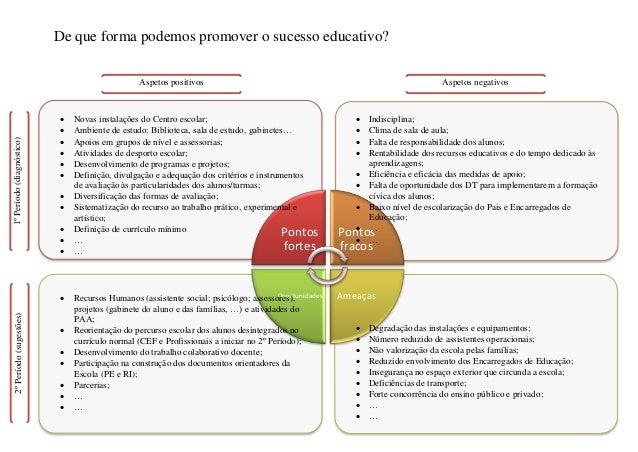 De que forma podemos promover o sucesso educativo?                                                 Aspetos positivos      ...