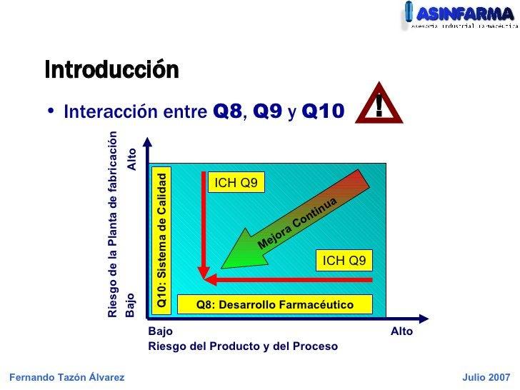Introducción <ul><li>Interacción entre  Q8 ,  Q9  y  Q10 </li></ul>Q8: Desarrollo Farmacéutico Q10: Sistema de Calidad Rie...