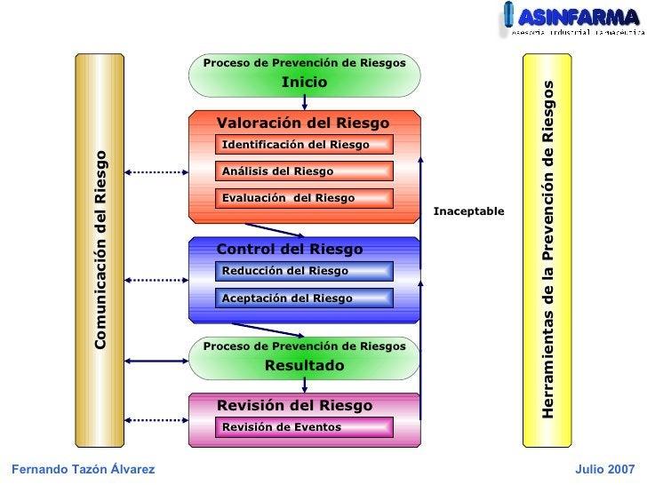 Proceso de Prevención de Riesgos Inicio Valoración del Riesgo Identificación del Riesgo Análisis del Riesgo Evaluación  de...