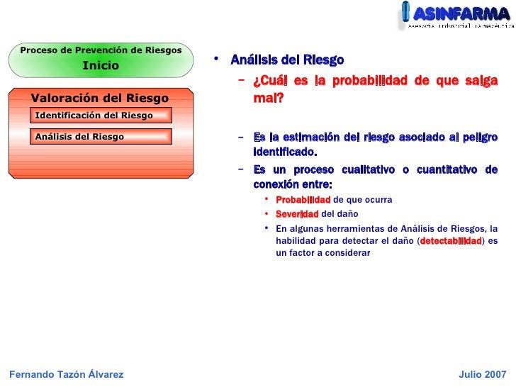 <ul><li>Análisis del Riesgo </li></ul><ul><ul><li>¿Cuál es la probabilidad de que salga mal? </li></ul></ul><ul><ul><li>Es...