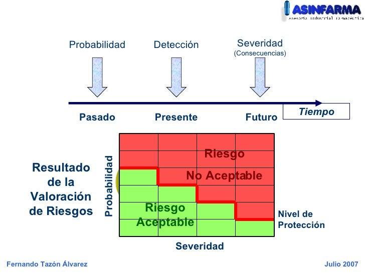 Presente Pasado Futuro Probabilidad Severidad Nivel de Protección Riesgo Aceptable Resultado de la Valoración de Riesgos R...