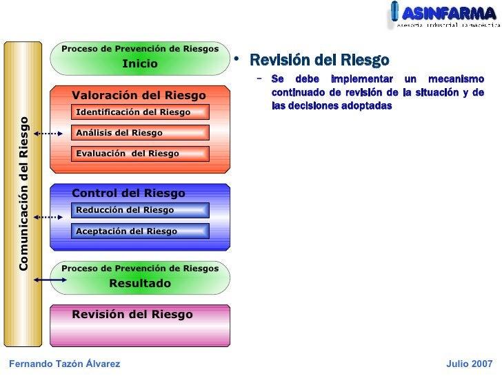 <ul><li>Revisión del Riesgo </li></ul><ul><ul><li>Se debe implementar un mecanismo continuado de revisión de la situación ...