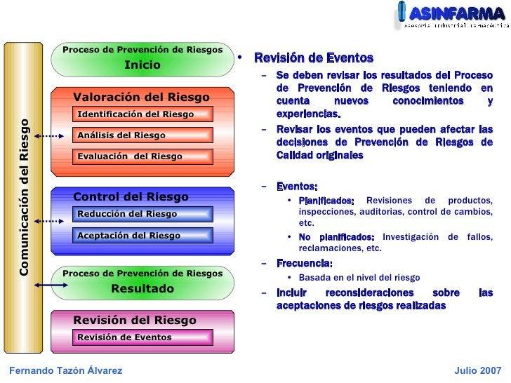 <ul><li>Revisión de Eventos </li></ul><ul><ul><li>Se deben revisar los resultados del Proceso de Prevención de Riesgos ten...