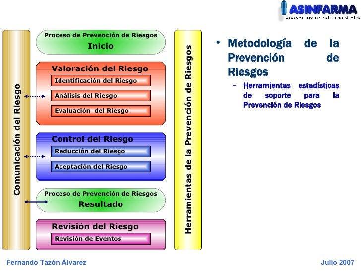 <ul><li>Metodología de la Prevención de Riesgos </li></ul><ul><ul><li>Herramientas estadísticas de soporte para la Prevenc...